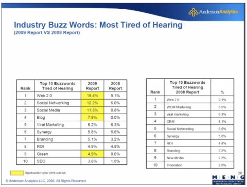 industry buzz words most tired of hearing